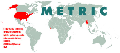 World Map: Metric vs. Non-Metric Countries